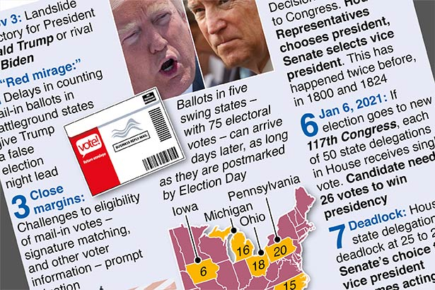 U.S. prepares for Election Day meltdown
