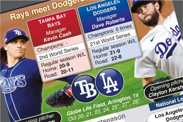 Oct 20-28: Tampa Bay face LA Dodgers in Fall Classic