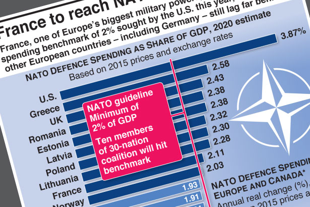 France to reach NATO spending target