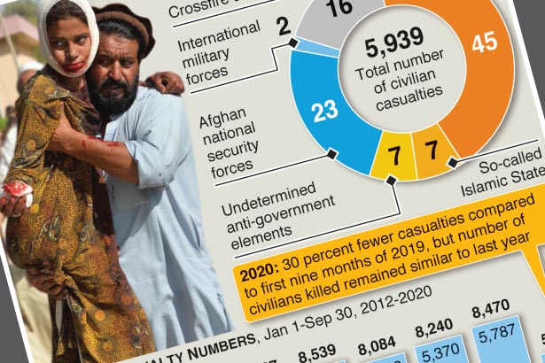 Nearly 6,000 Afghan civilians killed or wounded in 2020