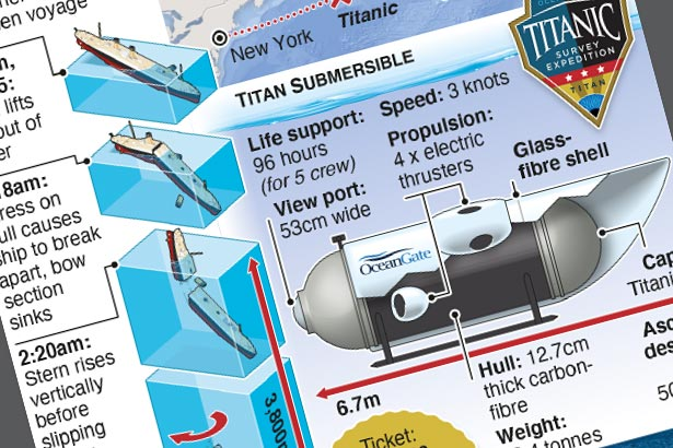 Weekly Titanic dives start May 2021