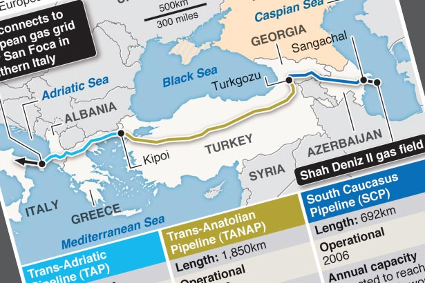 First direct pipeline to deliver Azeri gas to Europe