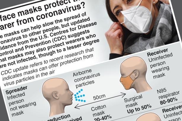 Do face masks protect wearer from coronavirus?