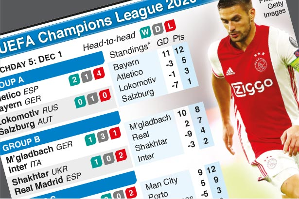 Dec 1: UEFA Champions League Day 5, Tuesday