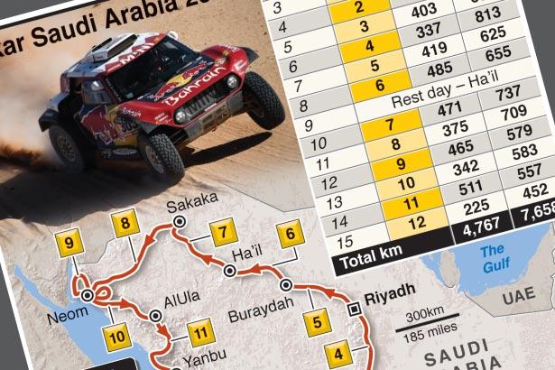 Jan 3-15: Dakar Rally 2021