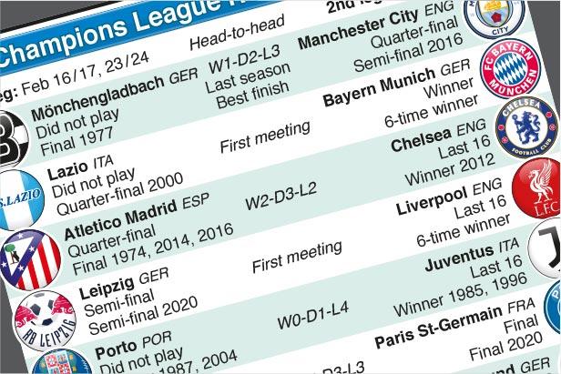 Dec 14: UEFA Champions League Last 16 draw 2020-21