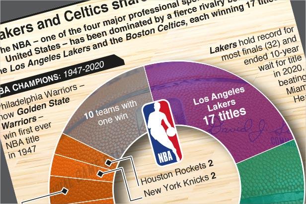 Dec 22-Jul 22: NBA Season 2020-21