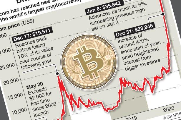 Bitcoin soars above $35,000