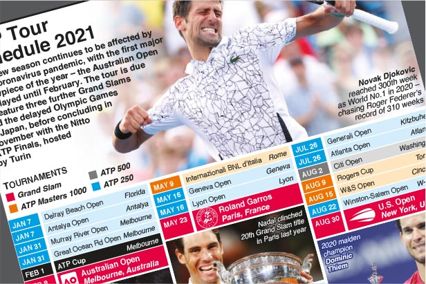 Jan 7-Nov 21: ATP Tour 2021