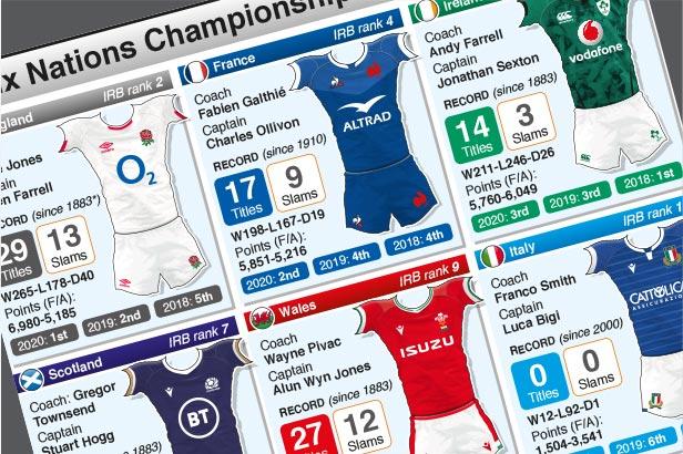 Feb 6-Mar 20: Six Nations 2021 team guide