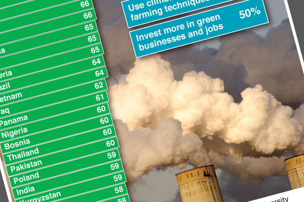 Biggest ever survey on climate change