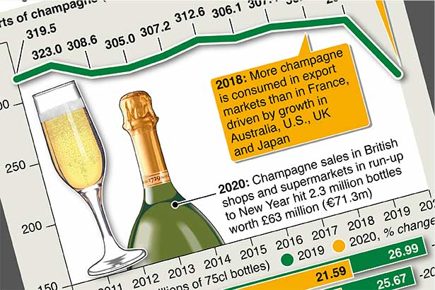 Champagne sales hit hard by pandemic