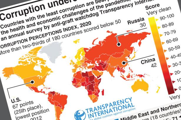 Corruption undercuts virus response