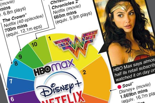 """""""Wonder Woman 1984"""" – biggest streaming premiere"""