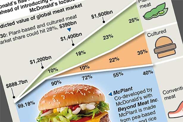 Scandinavia gets to taste McPlant burger
