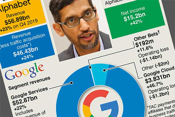 Google owner Alphabet sees surging ad growth