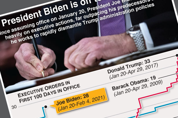 Biden's record number of executive orders