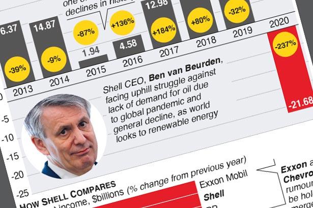 Pandemic causes multi-billion dollar loss for Shell