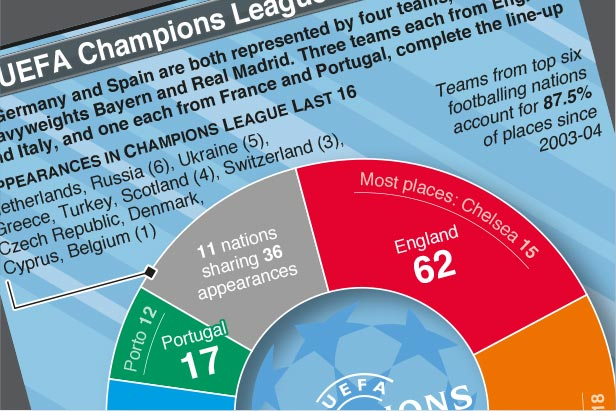 Feb 16-Mar 17: UEFA Champions League knock-out stages