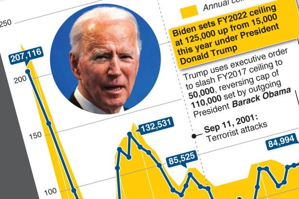 Biden set to accept more refugees