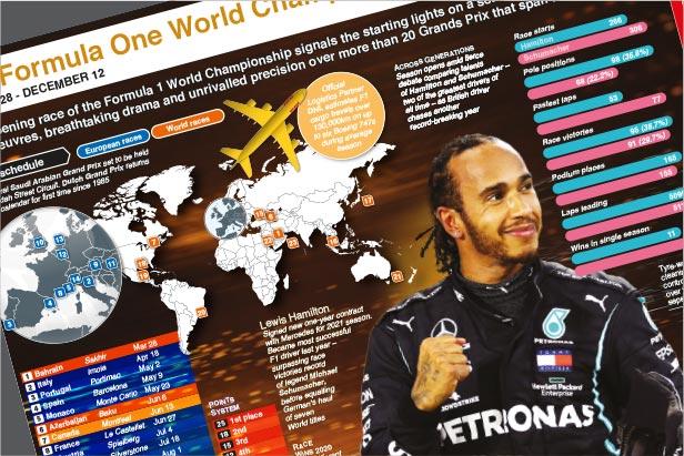 Mar 28-Dec 12: F1 World Championship wallchart 2021