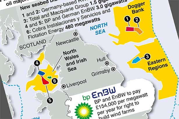 Big oil buys into UK wind farm auction