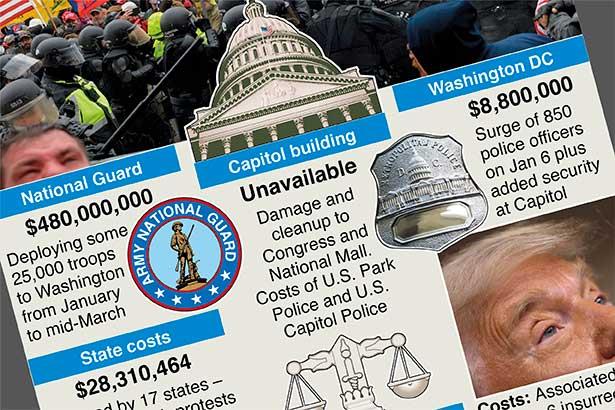 Cost of inciting insurrection – Washington Post