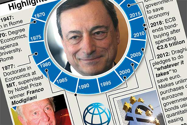 Highlights of Mario Draghi's career