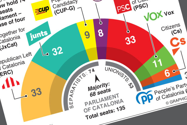 Catalan separatists increase majority