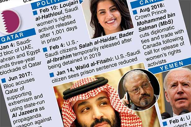 U.S.-Saudi relations face scrutiny