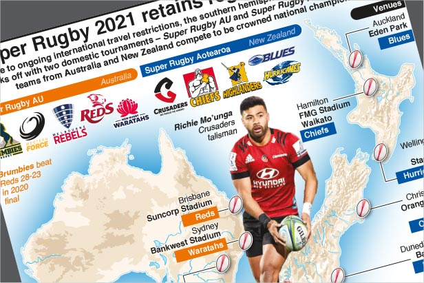 Feb 19-May 8: Super Rugby retains regionalised format