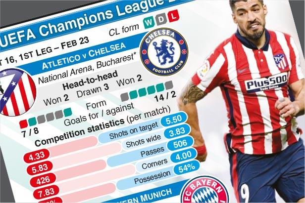 Feb 23: UEFA Champions League Last 16, 1st leg