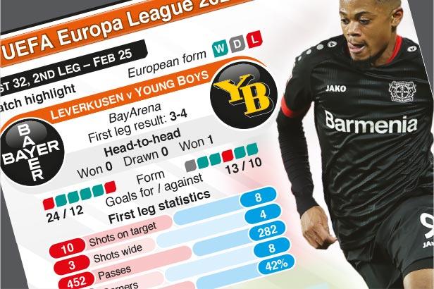Feb 25: UEFA Europa League Last 32, 2nd leg