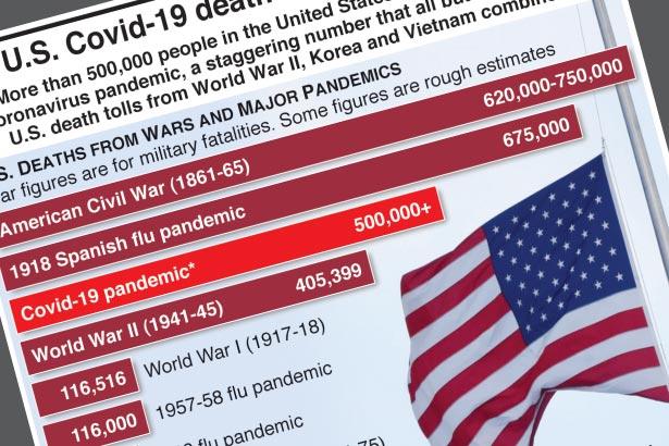 U.S. passes milestone of 500,000 Covid-19 deaths