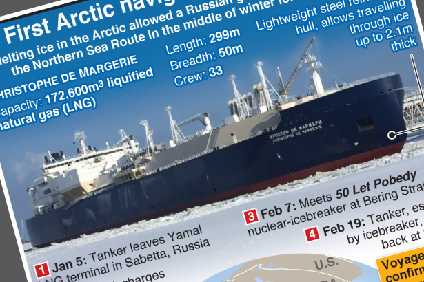 Russian tanker shows Arctic is navigable year-round