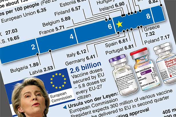 EU faces delays in vaccine deliveries