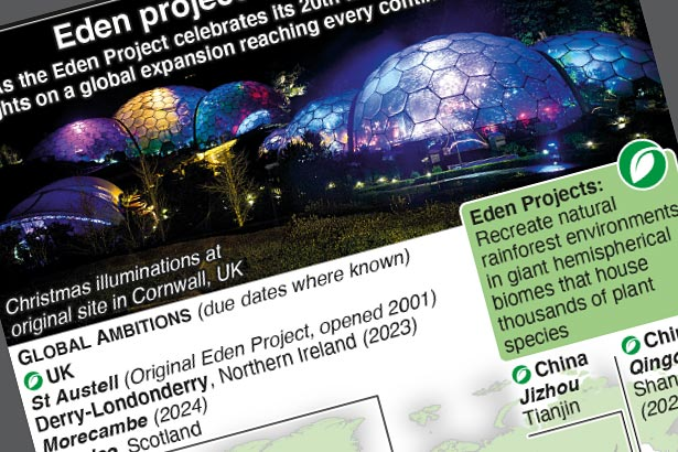 The Eden Project's global expansion