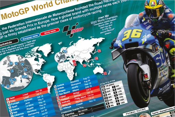 Mar 28-Nov 14: MotoGP 2021 season wallchart