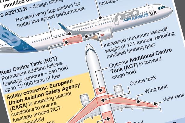 Boeing cites risks in design of newest Airbus jet