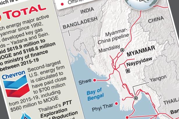 Oil majors in Myanmar in spotlight over sanctions call