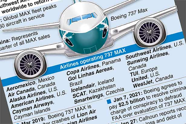 Orders for Boeing 737 MAX start to flow