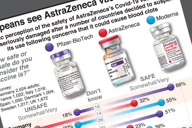 Public confidence in AstraZeneca's Covid vaccine shaken
