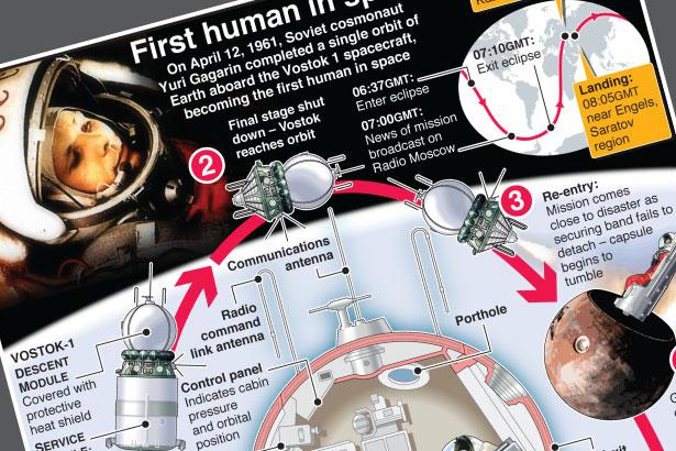 April 12: 60th anniversary of Gagarin's historic flight