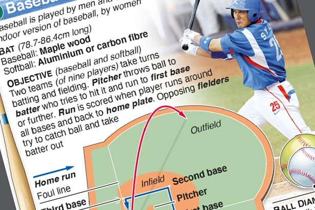 NEW EVENTS: Olympic Baseball and Softball