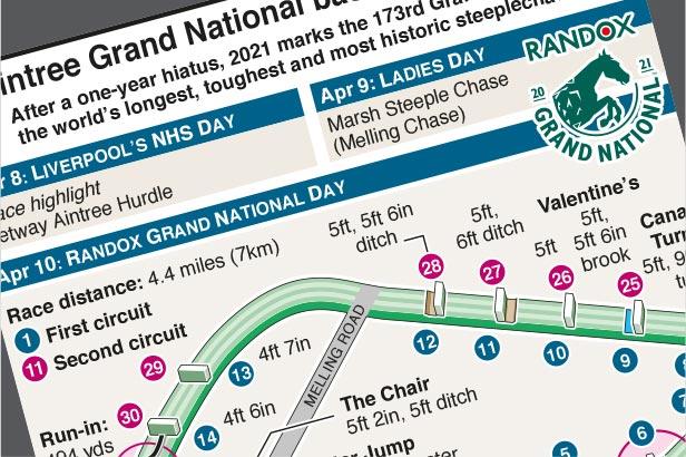 Apr 10: Aintree Grand National 2021