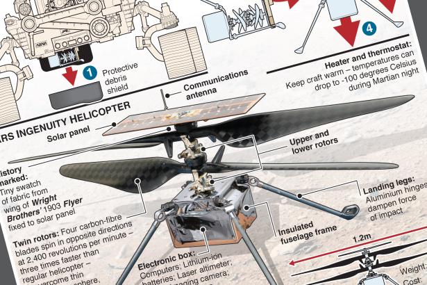 NASA's Ingenuity set for Mars flight -- print