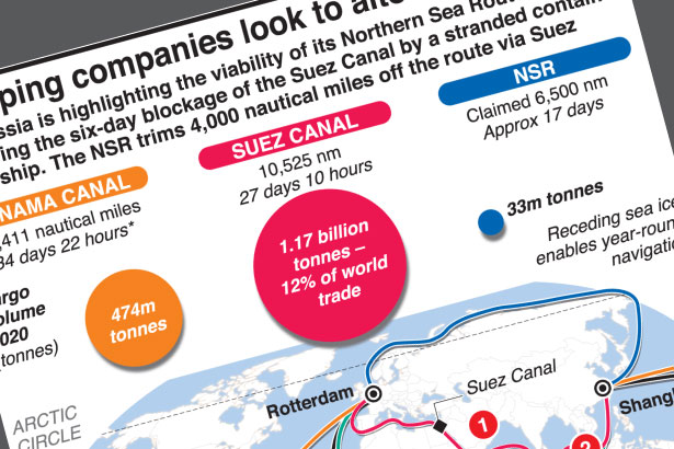 Global trade looks to alternate routes after Suez block