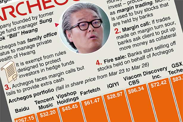 Archegos hedge fund blowup
