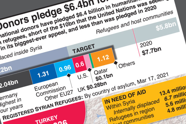 Humanitarian aid donors pledge $6 billion