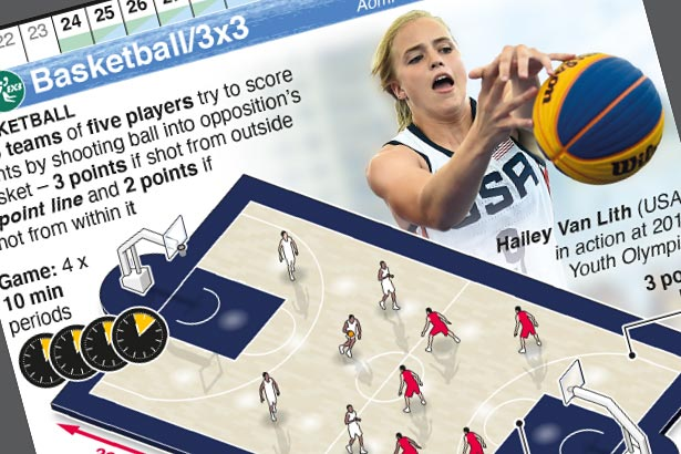 NEW EVENT: Olympic Basketball and 3x3